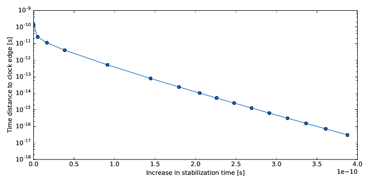 Change of stabilization time of a latch versus delay between data and clock input